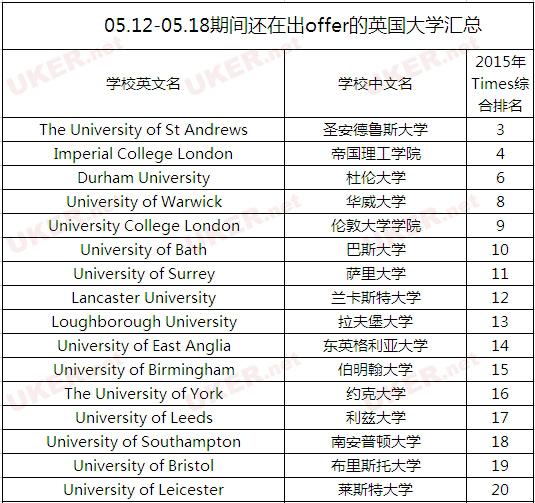英国留学数据统计:至今仍在发offer的英伦学府达48所