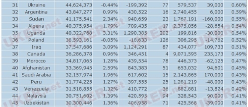 山东人口排名_中国地区人口排名