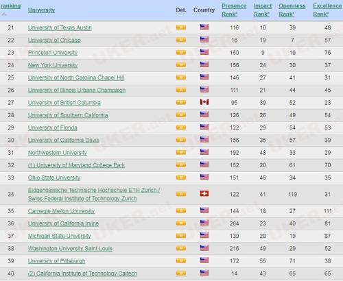 2017世界大学网络排名7月新版本 这些名校关注度高